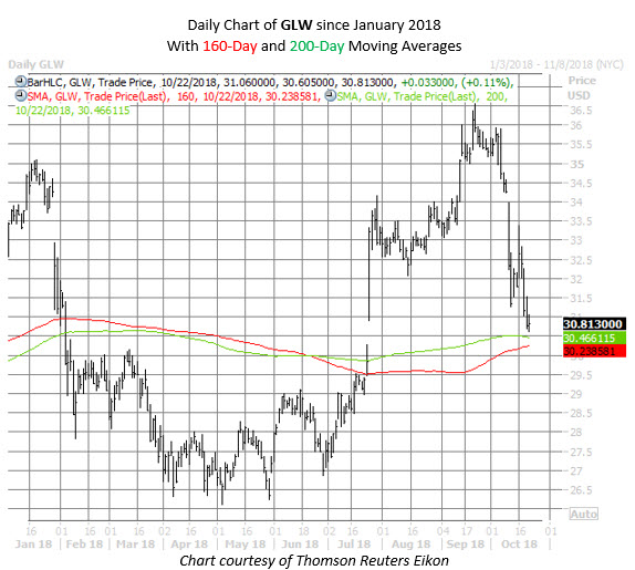 GLW stock chart oct 22