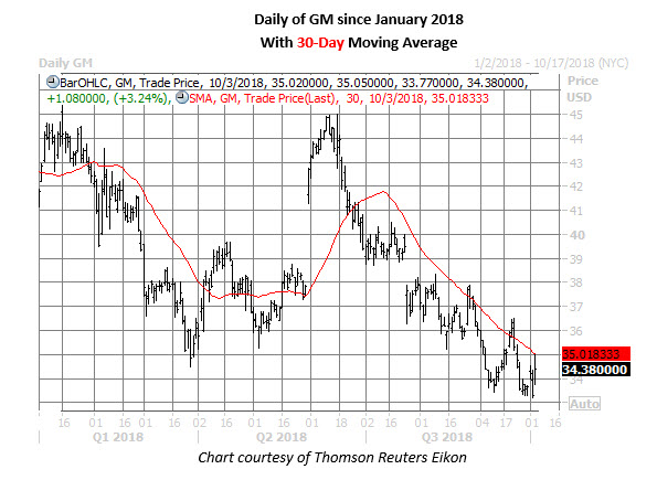 GM stock daily chart oct 3