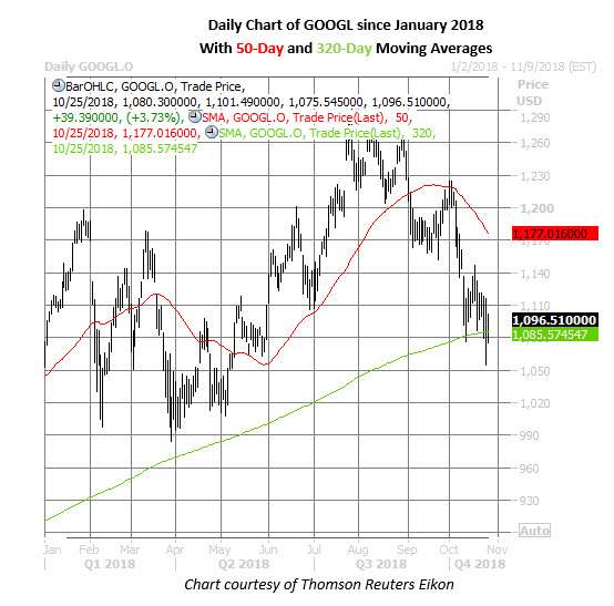 googl stock daily chart oct 25