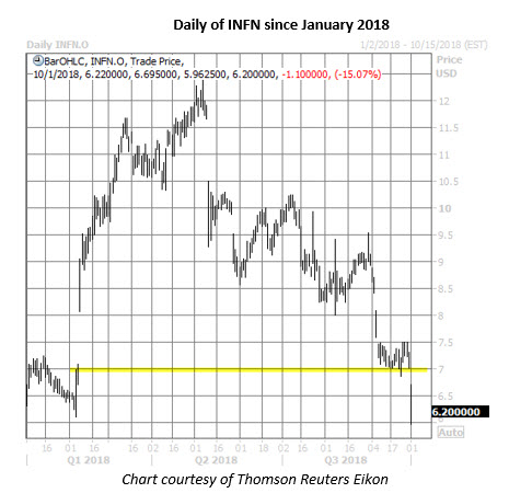 infn stock daily price chart on oct 1