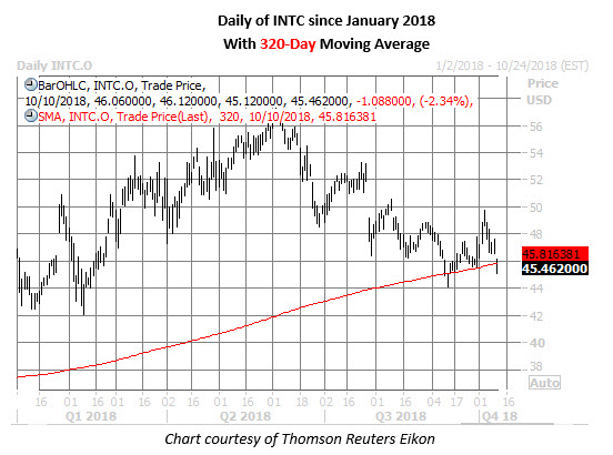 intc stock daily chart oct 10