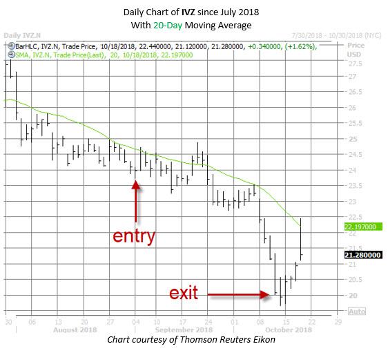 IVZ stock chart oct 18