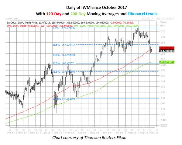 iwm daily price chart oct 4