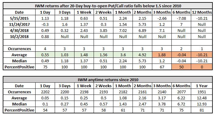 iwm returns since 2010