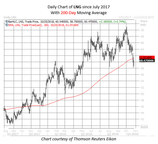 LNG stock chart oct 25
