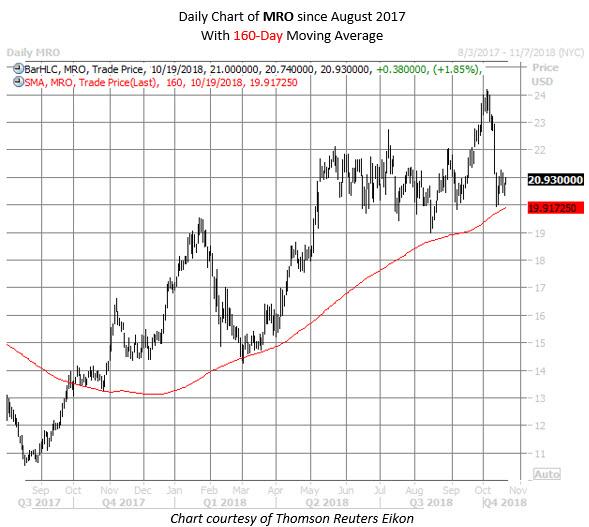 MRO stock chart oct 18