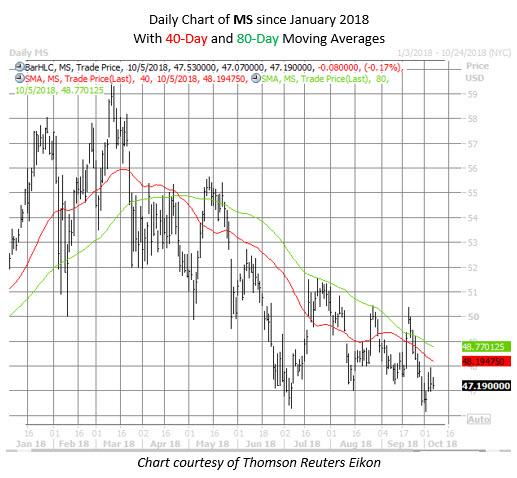 MS stock chart oct 5