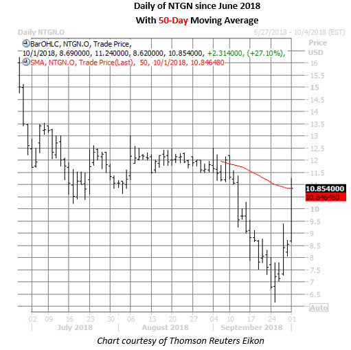 ntgn stock daily price chart on oct 1