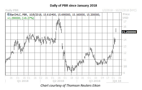 pbr stock daily price chart on oct 8
