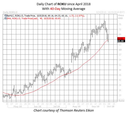 ROKU stock chart oct 5