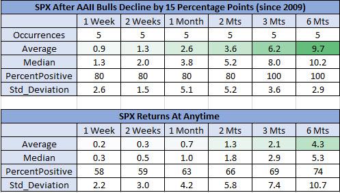 spx after AAII bulls fall _ 2