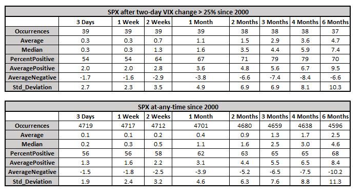 spx returns after volatility signal