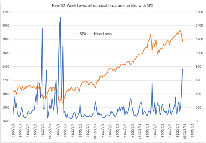 SPX with new lows oct 17