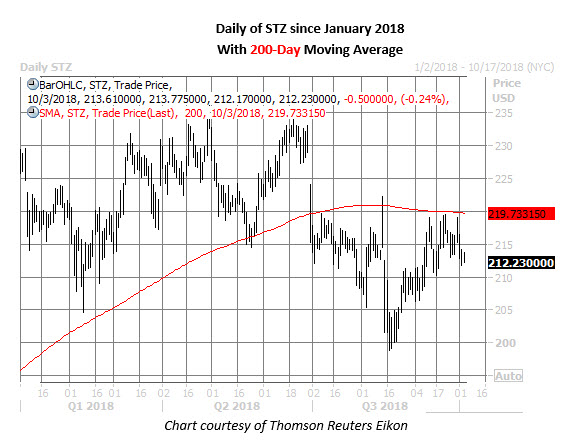 stz stock daily chart oct 3
