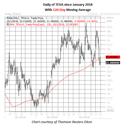 teva stock daily price chart on oct 1