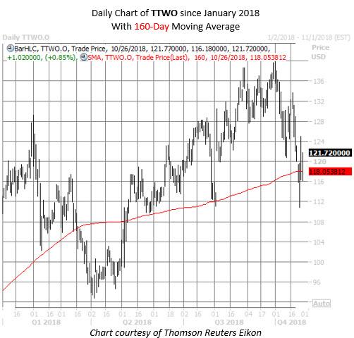TTWO stock chart oct 26