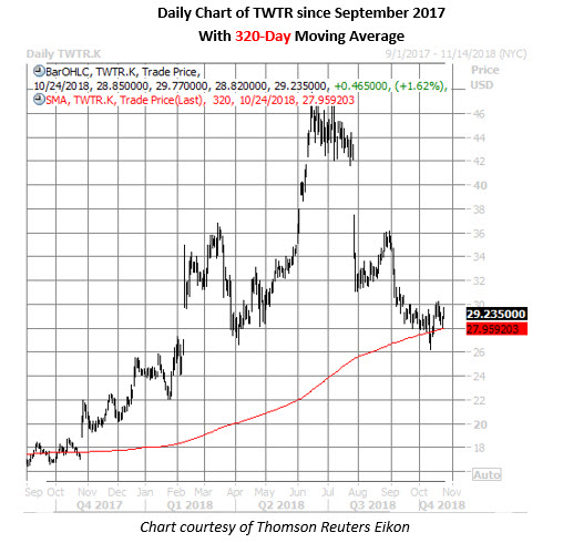 twtr stock daily chart oct 24