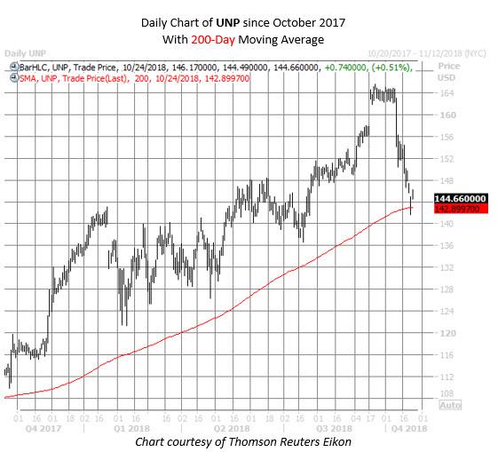 UNP stock chart oct 24