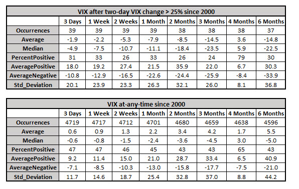 vix returns after volatility signal