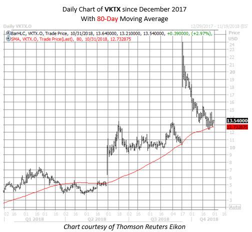 VKTX stock chart oct 31