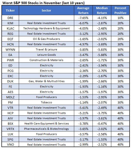 worst november stocks