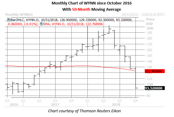 wynn stock price monthly chart on oct 30