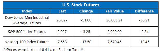 stock futures oct 2