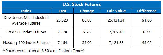 stock futures oct 22