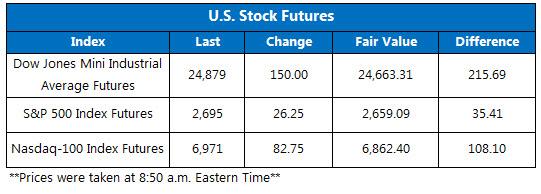 stock futures oct 29