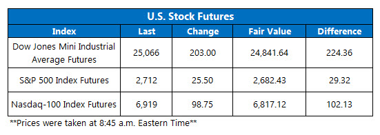 stock futures oct 31