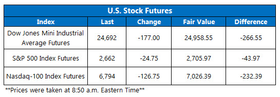 stock futures today oct 26