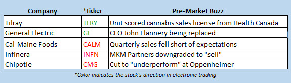 stock market news oct 1