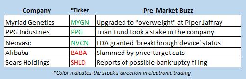 stock market news oct 10