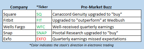 stock market news oct 12