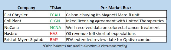 stock market news oct 22