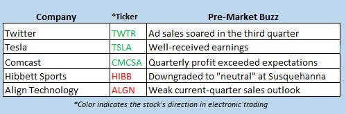 stock market news oct 25