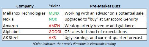 stock market news oct 26