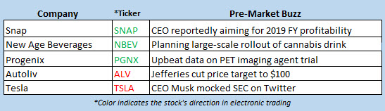 stock market news oct 5