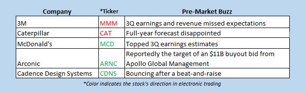 stocks in the news premarket 1023