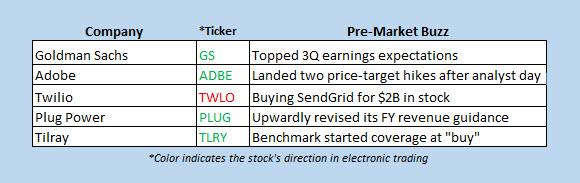 stocks in the news premarket oct 16