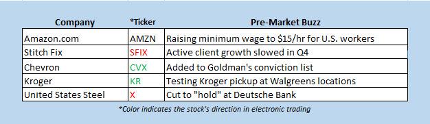 stocks in the news premarket oct 2