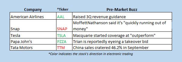 stocks in the news premarket oct 9