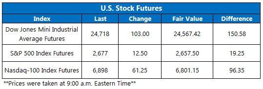 u.s. stock futures oct 25