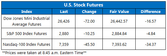 us stock futures oct 10