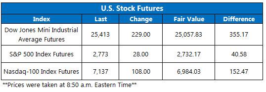 us stock futures oct 12