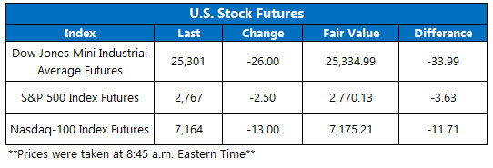 us stock futures oct 15