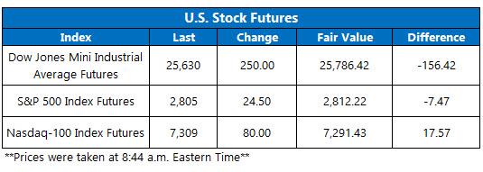 us stock futures oct 17