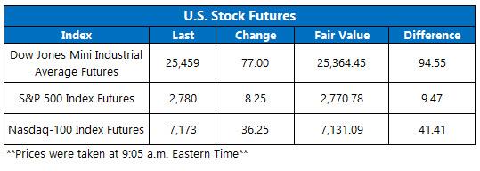 us stock futures oct 19b