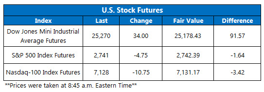 us stock futures oct 24