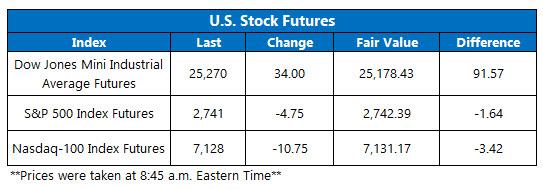 us stock futures oct 24
